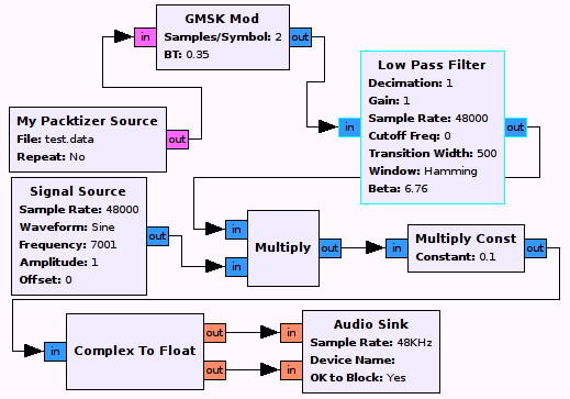 A primer on cheap software defined radios yuval adam the basis for sdr is gnu radio which is an open source toolkit that provides all the necessary mathematical building blocks to begin implementing sdr ccuart Choice Image